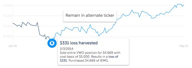 Betterment Review 2017: An Epic Featuring Returns, TLH+ & Sexy Graphs
