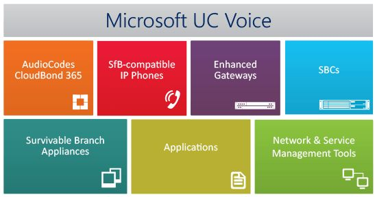 AudioCodes Product Portfolio for Microsoft Skype for Business ...