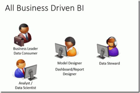 Business Intelligence Roles and Team Composition - TechNet ...
