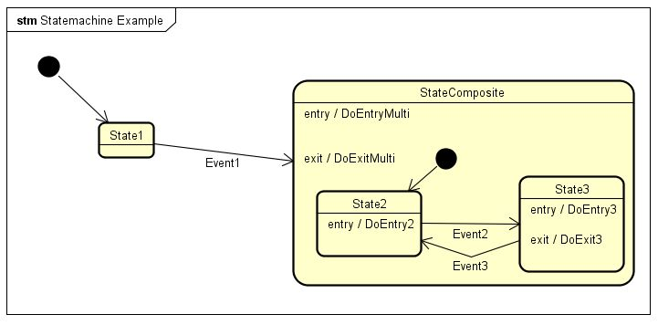 design - State pattern for composite state diagram - Stack Overflow