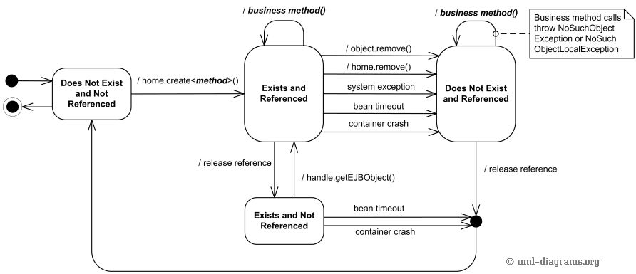 Java EJB life cycle of a session object UML protocol state machine ...