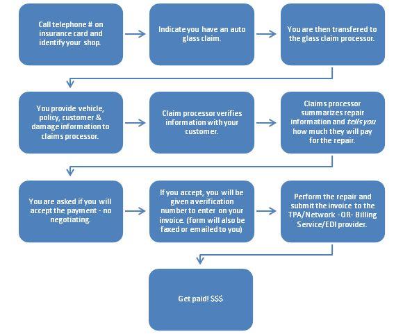 How to bill insurance companies - Delta Kits