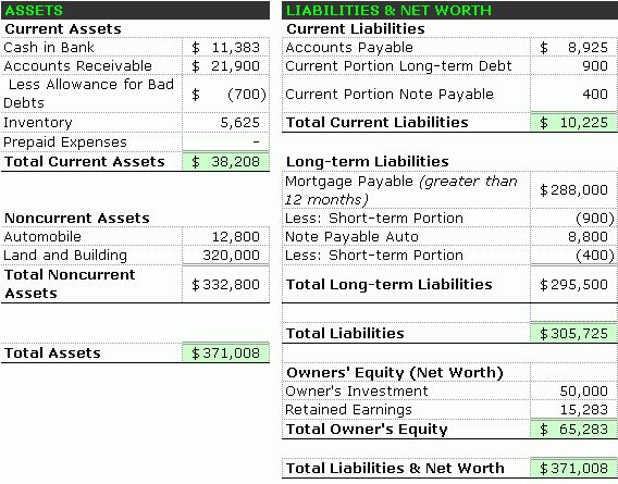 Balance Sheet Analysis – Accounting Simplified
