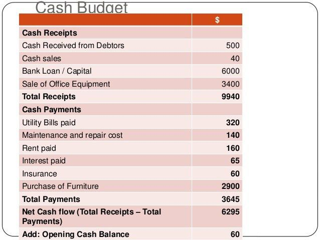 Budgeting, a worked example