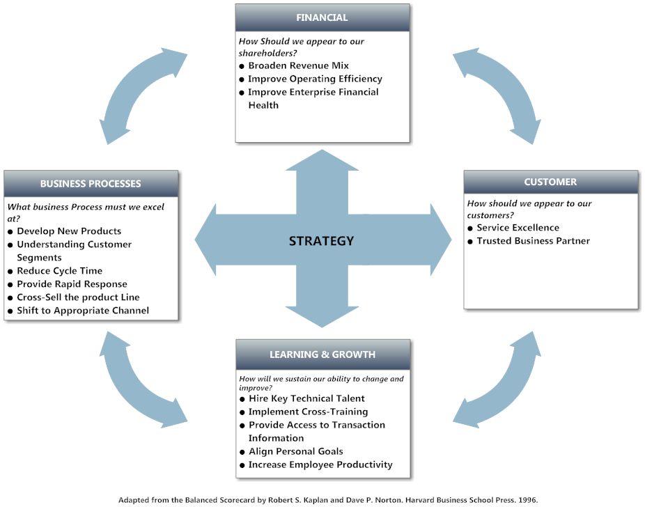 Marketing Plan Balanced Scorecard | Print Paper Templates