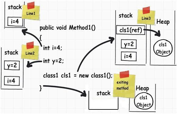 memory management - What and where are the stack and heap? - Stack ...