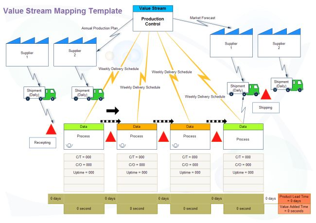 Value Stream Map | Free Value Stream Map Templates