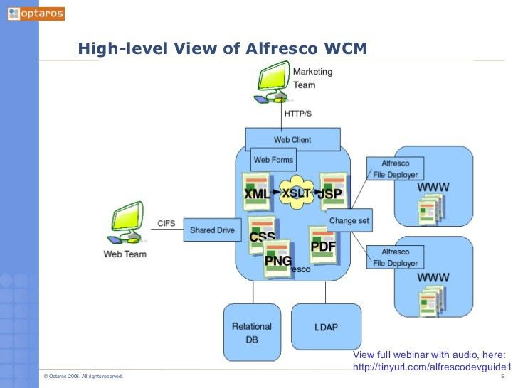 Learning Your Way Around Alfresco [A Developer's Intro, Part 1. by Je…
