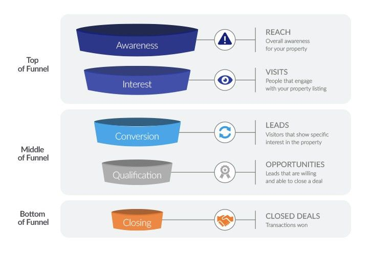 How to Create a Real Estate Funnel | SharpLaunch