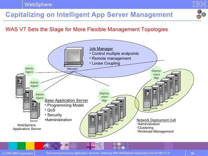 Websphere Application Server v7