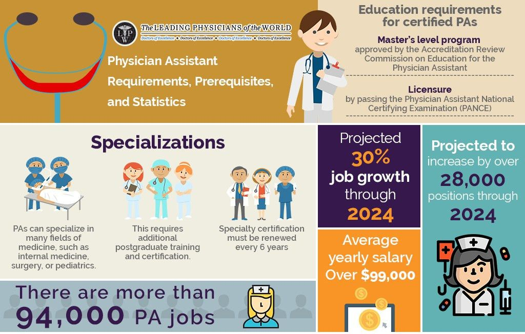 Physician Assistant Requirements, Prerequisites and Statistics ...
