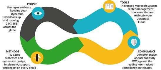 StorageNewsletter » SaaSplaza International: Azure Services for ...