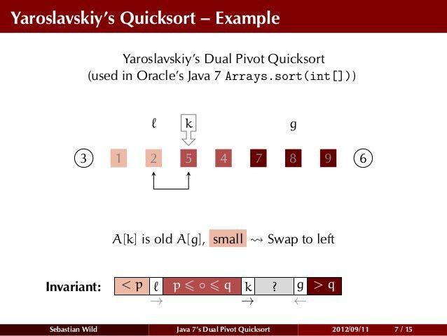 Average Case Analysis of Java 7's Dual Pivot Quicksort