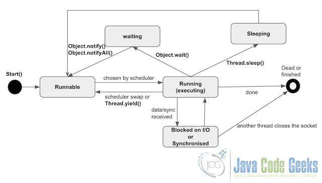 Java Multithreading Tutorial | Examples Java Code Geeks - 2017