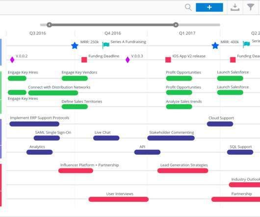 Roadmap - Product Management Today
