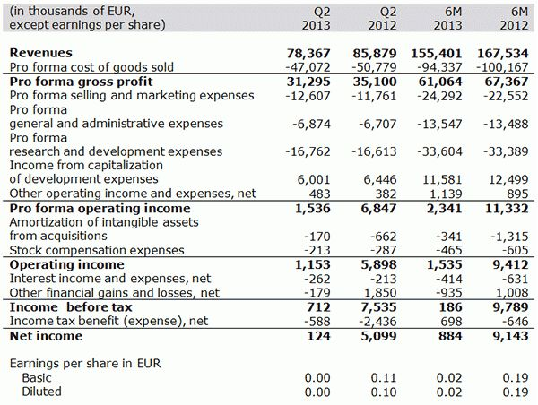 ADVA Optical Networking Reports Q2 2013 Financial Results with ...
