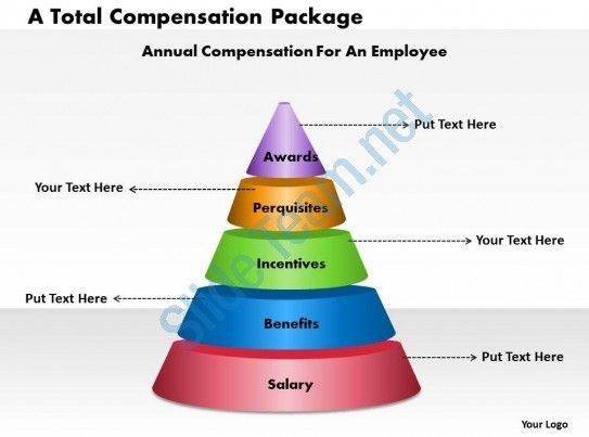 A Total Compensation Package powerpoint presentation slide ...