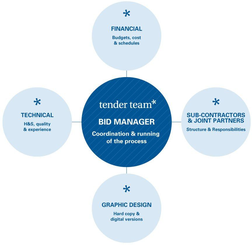 The Role of a Bid Coordinator And How Companies Can Outsource ...