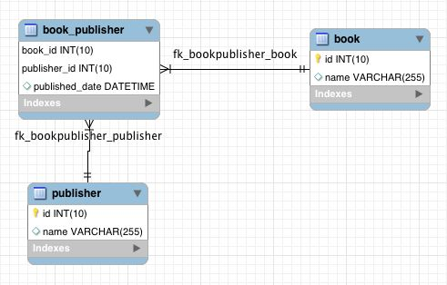 JPA Many-To-Many Extra Columns Relationship Mapping Example with ...