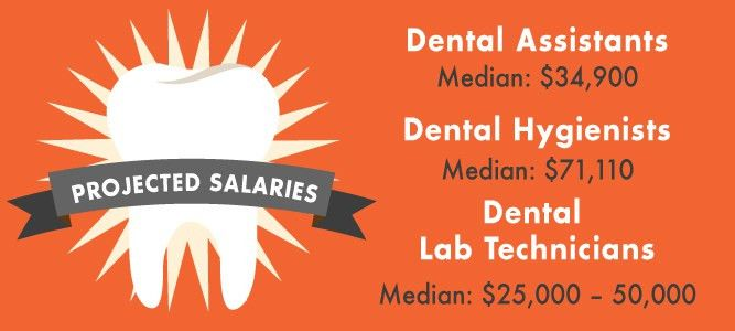 A Day in the Life of a Dental Assistant | Vista College Blog