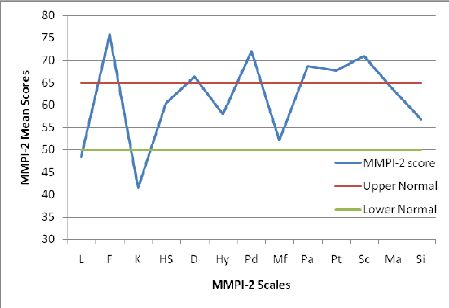 Mean MMPI-2 validity and clinical scale scores for TC residents ...