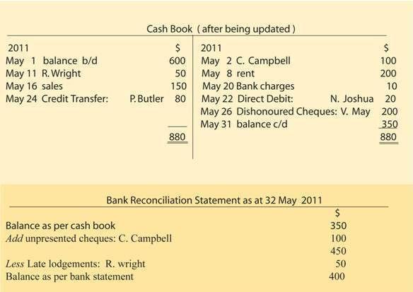Bank Reconciliation Statement : Wizznotes.com- Free GCSE and CXC ...