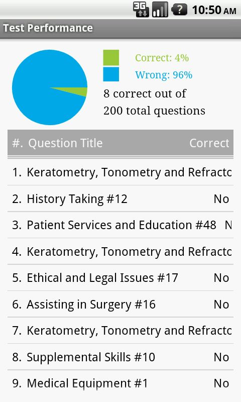 Ophthalmic Assistant Exam Prep - Android Apps on Google Play