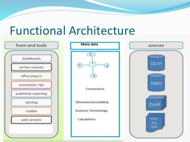 introduction to the bi s 11 1 7 product architecture. technical ...