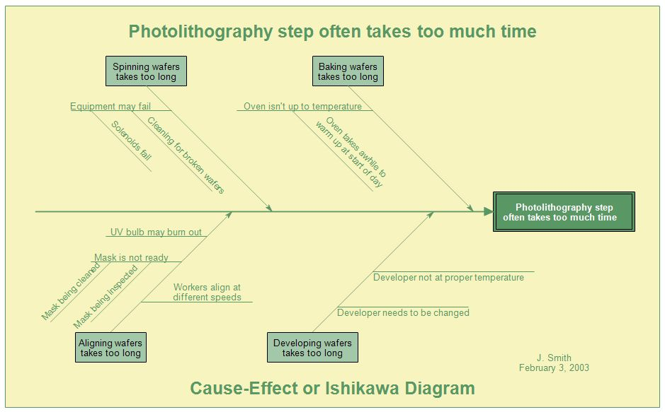 Fishbone Diagrams, Ishikawa Diagrams, and Cause and Effect Diagrams