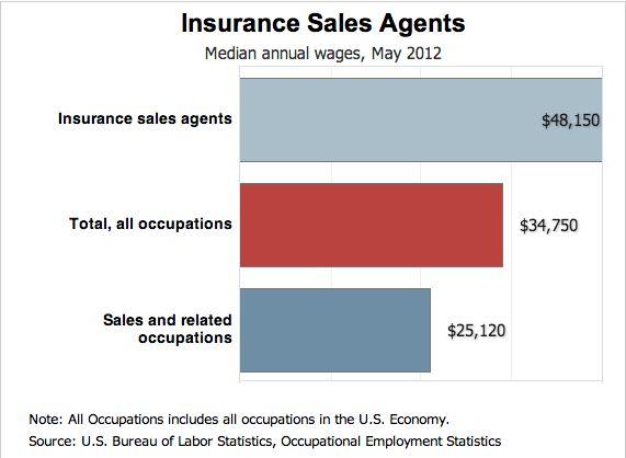 Insurance Sales Resume Sample   Resume Genius