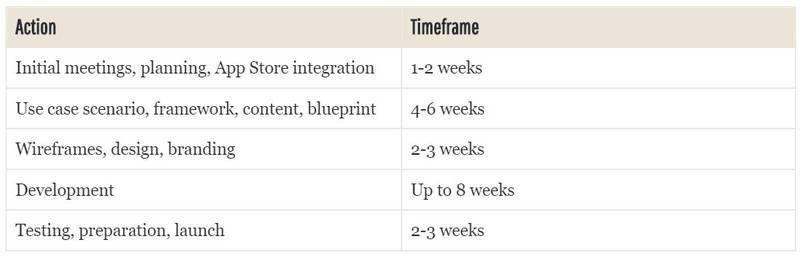 iOS App Development Proposal Template - Get Free Sample