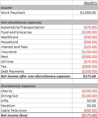 Example Income and Expense Report