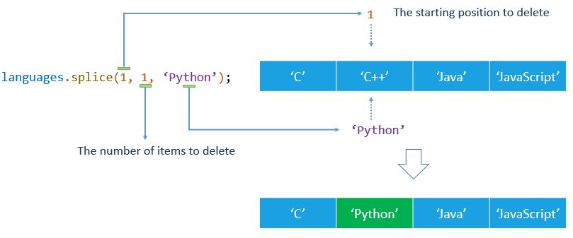 JavaScript Array splice(): Delete, Insert, and Replace Elements in ...