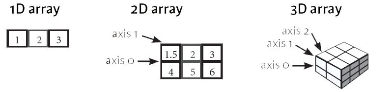 Python Numpy Array Tutorial (article) - DataCamp