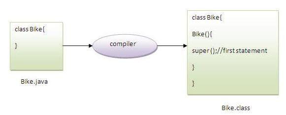 Super Keyword in Java- Javatpoint