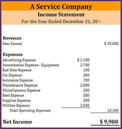 Simple income statement template radiotodorock simple income statement template best of unique simple profit and maxwellsz