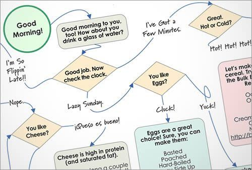 The Breakfast Flowchart - Eating Rules