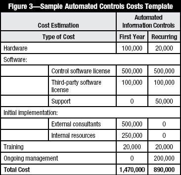 A Framework for Estimating ROI of Automated Internal Controls