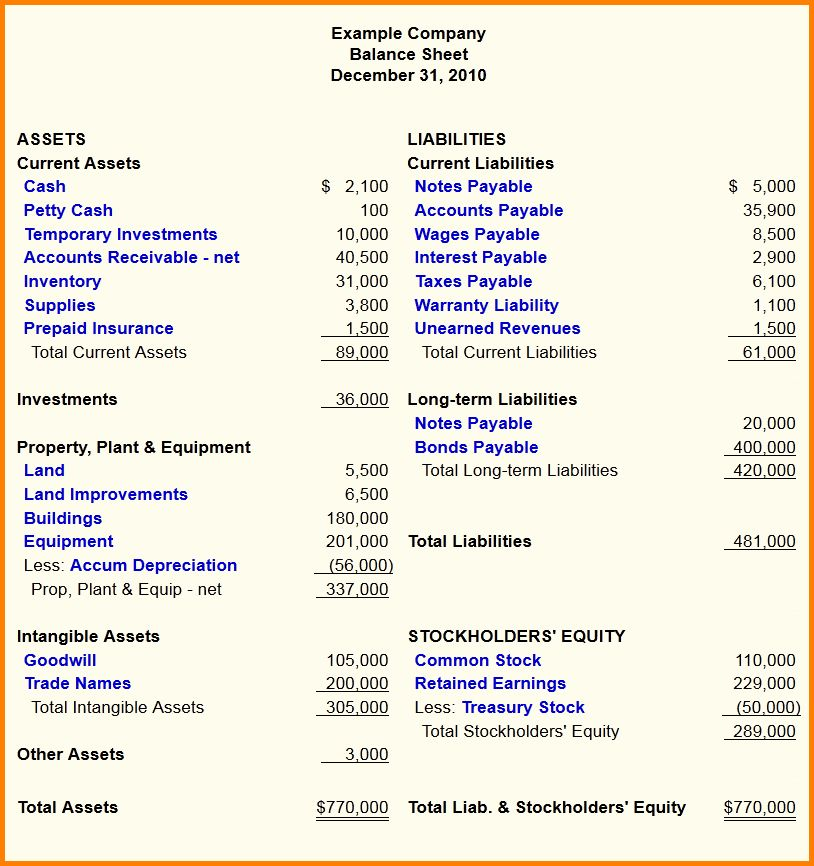 Example Of A Balance Sheet.Basic Balance Sheet Example.jpg ...