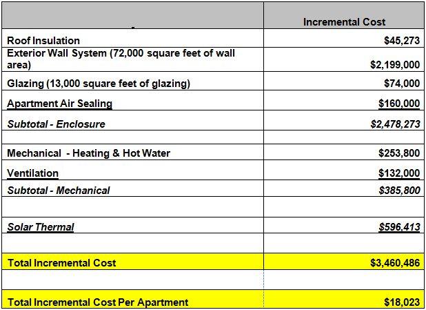 Costs ‹ Castle Square Deep Energy Retrofit