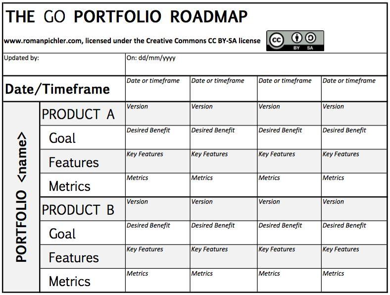 The GO Portfolio Roadmap | Roman Pichler