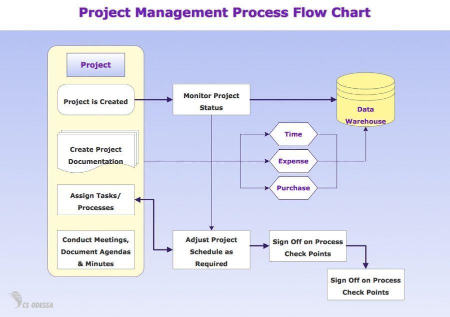 Printable Flow Diagram | Diagram Site