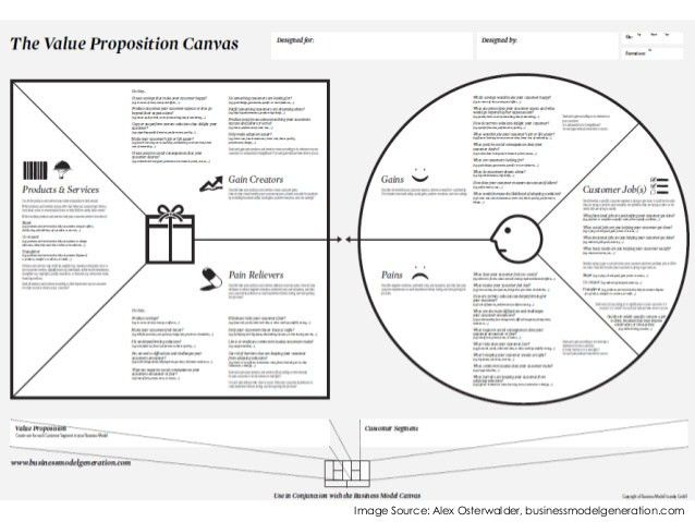 Value Proposition Canvas (explained)