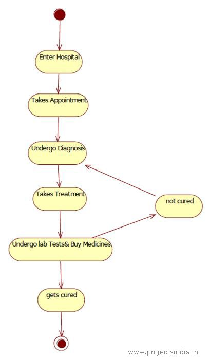 State Diagram for Hospital Management System | Programming Examples