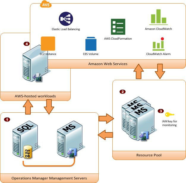 AWS Management Pack for Microsoft System Center - Amazon Elastic ...