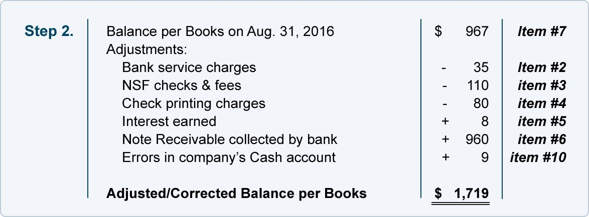 Sample Bank Reconciliation with Amounts | AccountingCoach