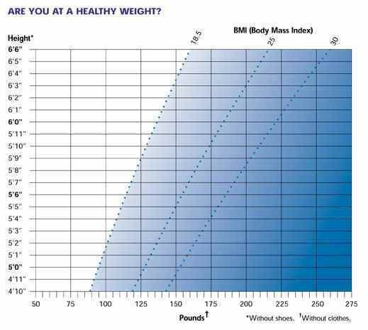 Dietary Guidelines: Aim for Fitness