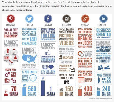 Best 25+ Social media report ideas only on Pinterest | Marketing ...