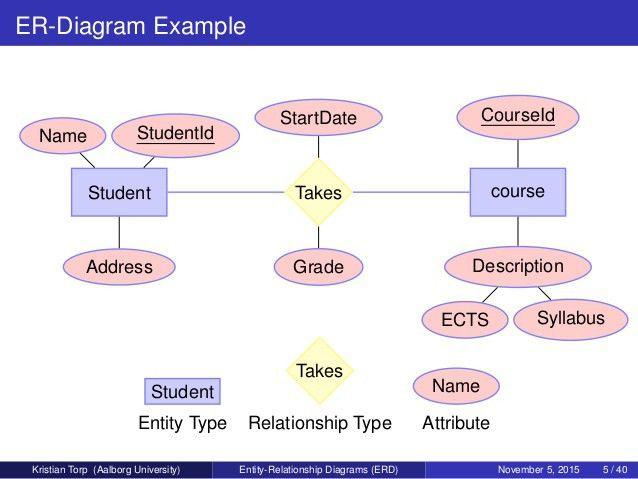 Entity-Relationship Diagrams ERD
