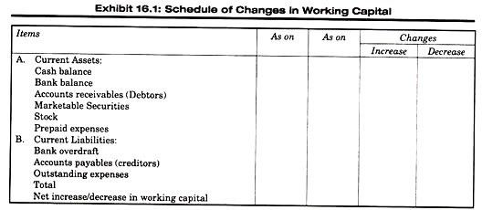 Working Capital: Meaning, Sources and Uses